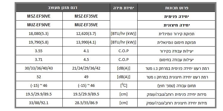 מאפיינים MSZ/MUZ EF 35/50