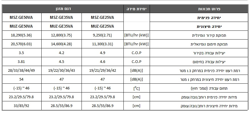 מאפיינים MSZ/MUZ GE 25/35/50