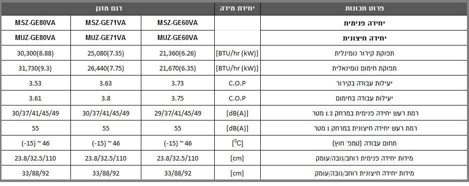 מאפיינים MSZ/MUZ GE 60/71/80