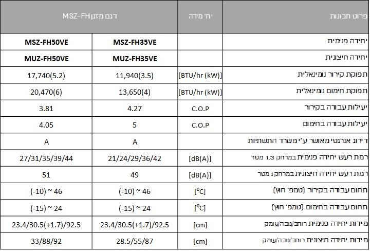 מאפיינים הסדרה החכמה MSZ/MUZ FH35/50