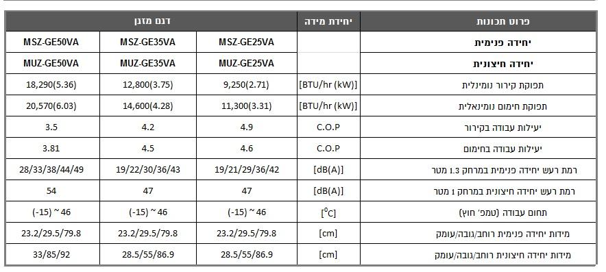 מאפיינים מזגן עילי MSZ/MUZ GE 25/35/50