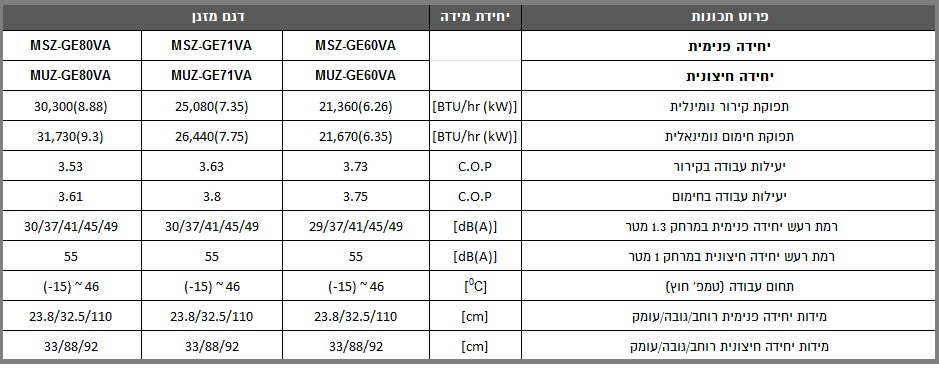 מאפיינים מזגן עילי MSZ/MUZ GE 60/71/80