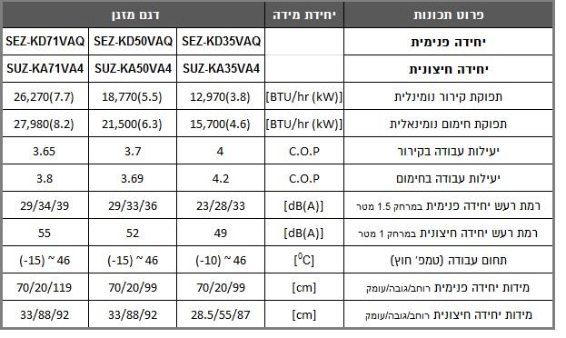מאפיינים מזגן נסתר SEZ-SUZ 35/50/71 הסדרה האופקית